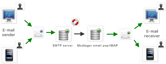 smtp_how_diagram_uk